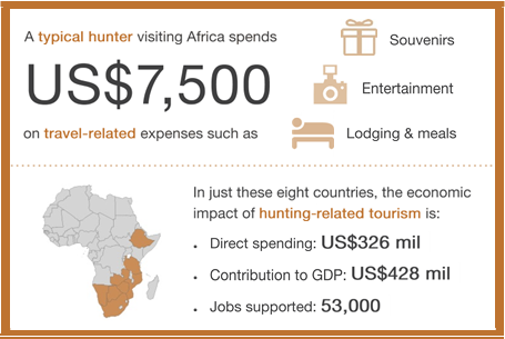 Economic of Hunting in Africa Infographic.png